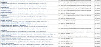 49 vende të lira pune në Ulqin – Ja lista çka kërkohet