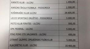 Murati shpreh pakënaqësi rreth shpërndarjes së të hollave për klubet sportive