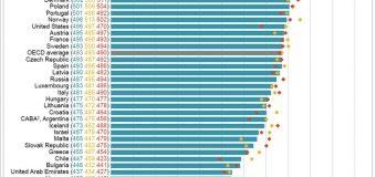 Shkolla: Rezultate zhgënjyese të PISA testimit për 15 vjeçarët, ja ku renditen Mali Zi, Shqipëria dhe Kosova