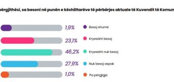 Zhgënjyese: Shikoni sa i'u besojnë qytetarët e Ulqinit këshilltarëve të kuvendit komunal